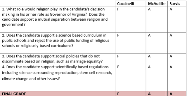 Secular-Coalition-scorecard