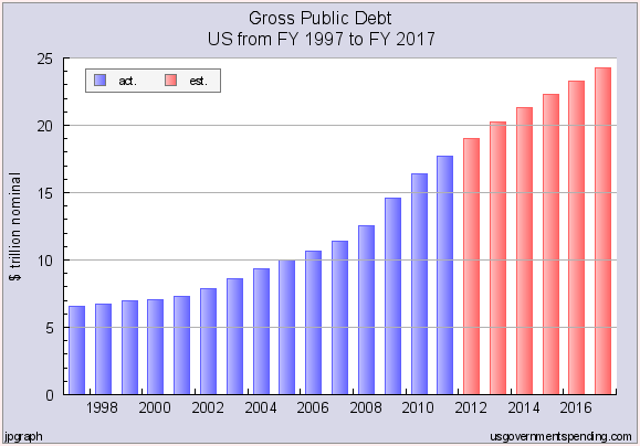 Ballooning National Debt